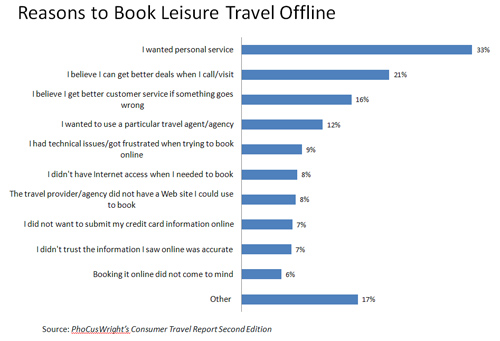 Phocuswright - Reasons Why Consumers Book Lesure Travel Offline