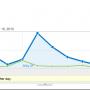 EricinParkCity.com Google Analytics Graph