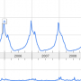 Ski Resort Search Trend Chart
