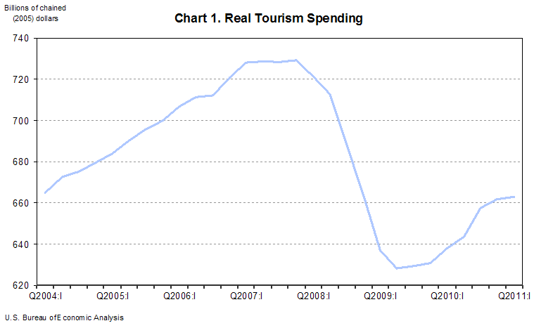 Real Tourism Spending
