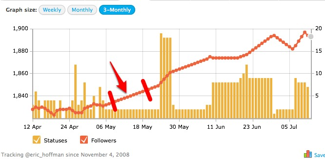 Tweetstats tweets and followers chart during vacation
