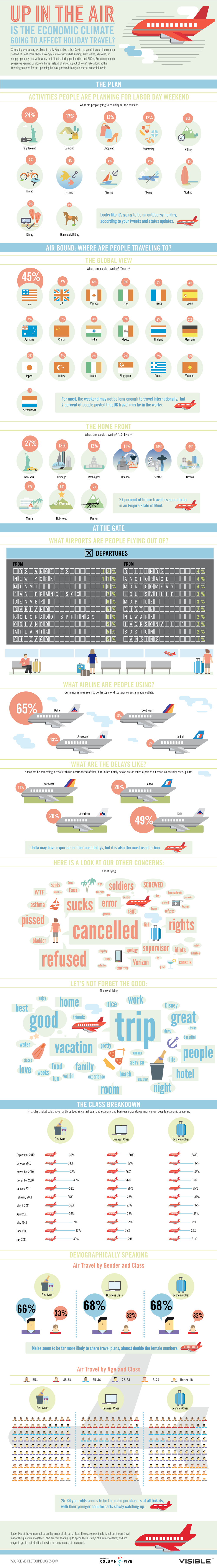 Labor Day Travel Infographic