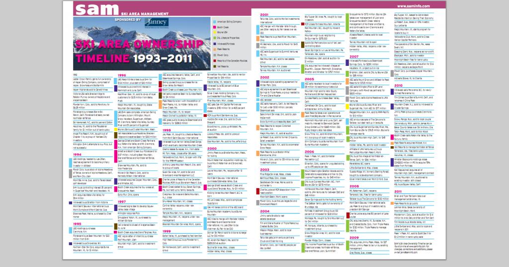 Ski Resort Ownership Timeline